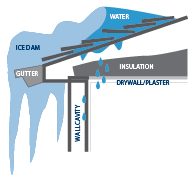 Ice-Dam-02